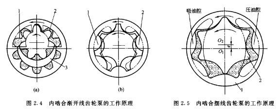 转子油泵结构图